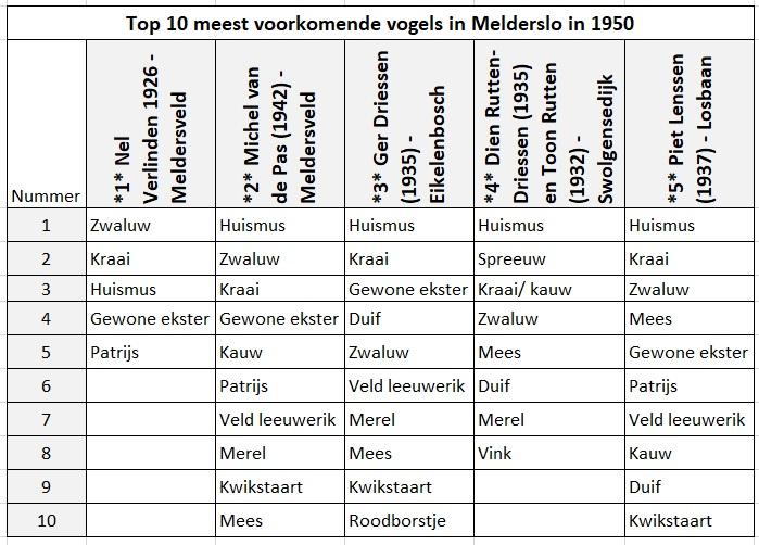 Top10_1950