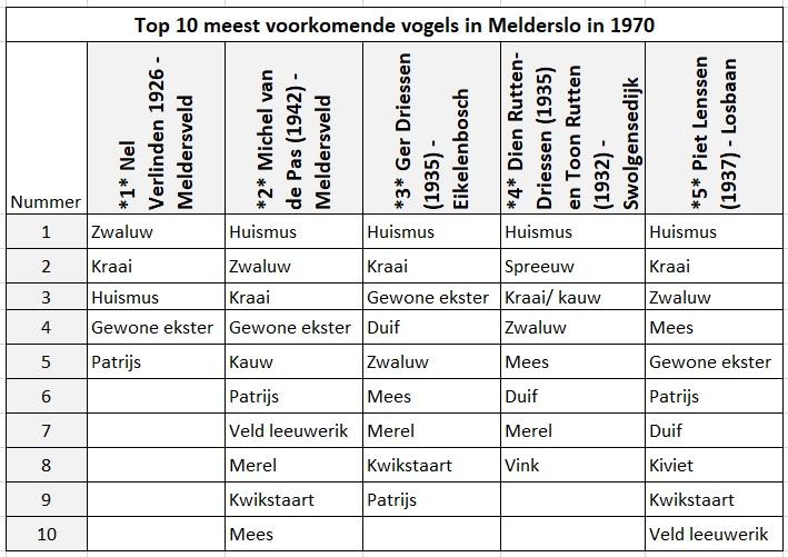 Top10_1970