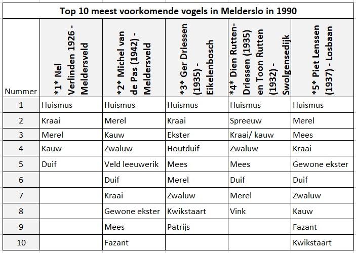 Top10_1990